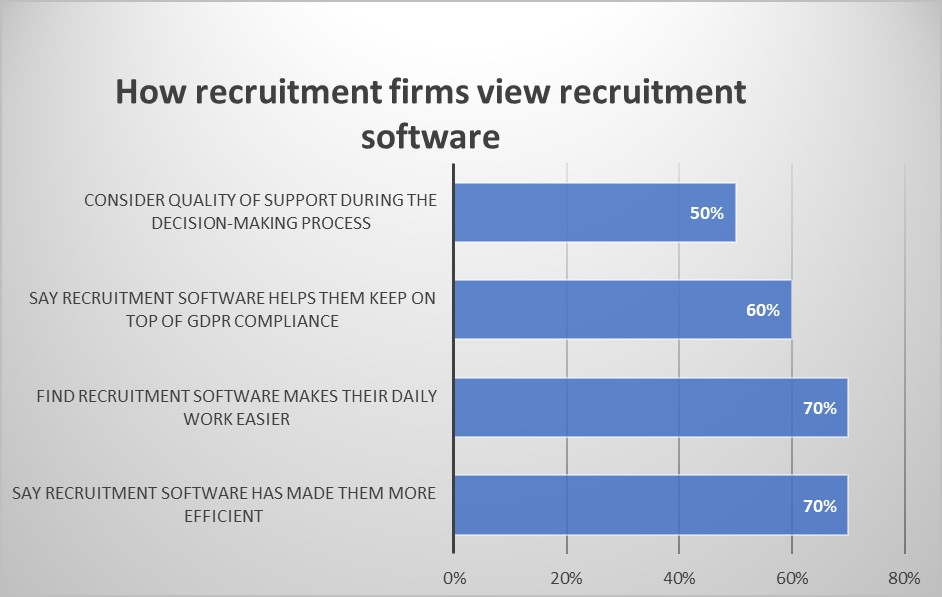 Picking best recruitment software for agencies