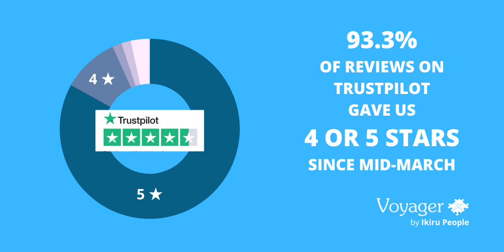 Clients of Voyager recruitment software have given us 4 or 5 stars on Truspilot.