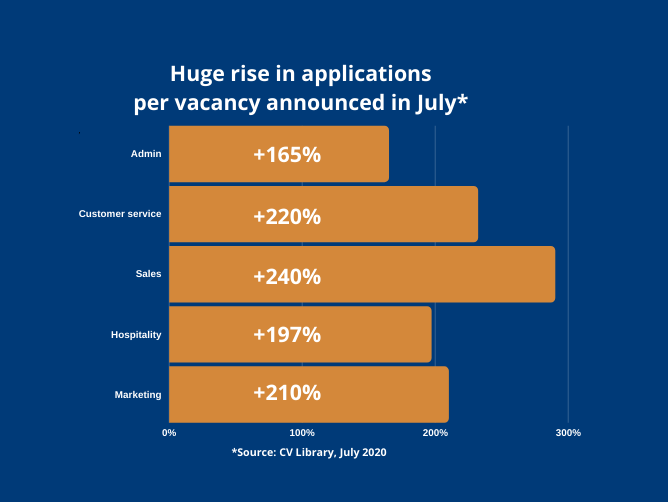 Huge increase in applications per role in July