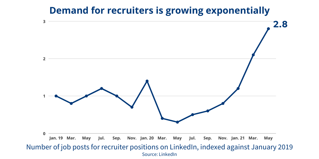 demand for recruiters growing exponentially